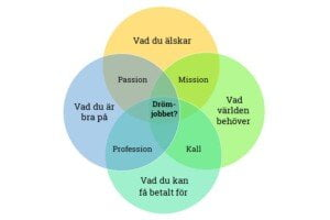 Ett venndiagram med cirklarna vad du älskar, vad du är bra på, vad världen behöver och vad du kan få betalt för. I mitten hittar man drömjobbet.